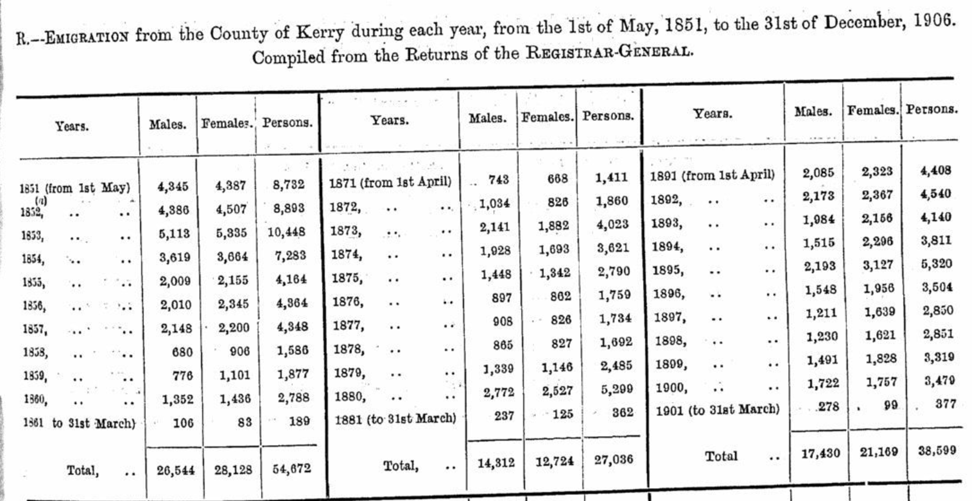 Kerry Emigration 1851 -1906